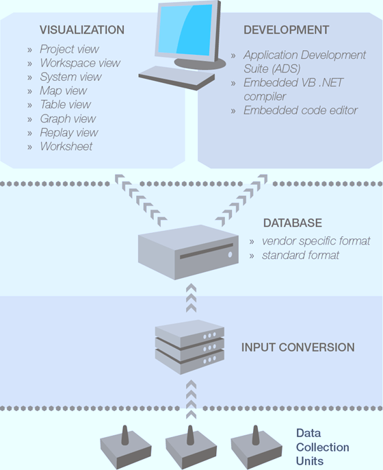 Gladiator G-Station Solution Architecture