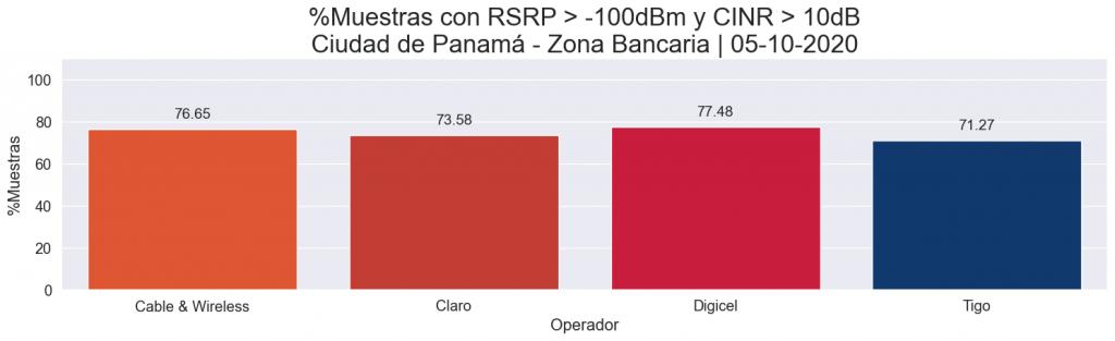 LTE - RSRP + CINR coverage comparison
