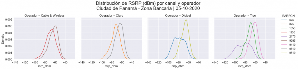 RSRP distribution by channel and operator