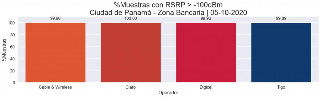 Comparación de cobertura LTE - RSRP