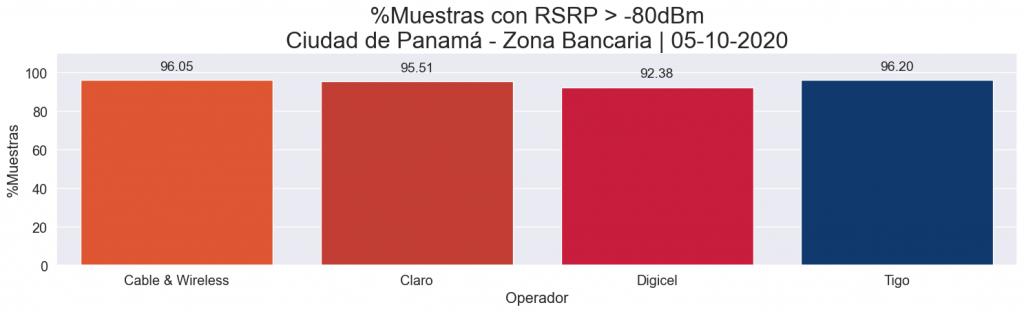 Comparación de cobertura LTE - RSRP > -80dBm